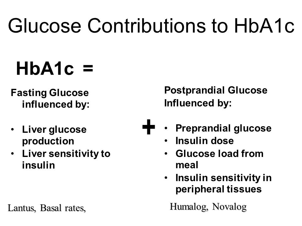 Glucose Contributions to HbA1c Fasting Glucose influenced by: Liver glucose production Liver sensitivity to insulin Postprandial Glucose Influenced by