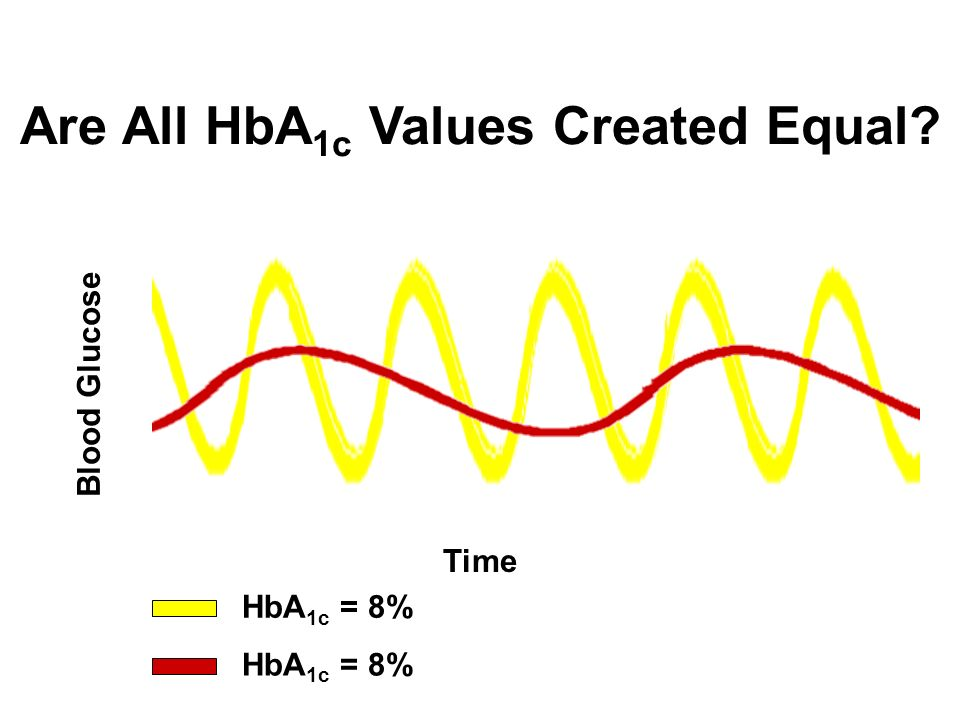 Are All HbA 1c Values Created Equal? Time Blood Glucose HbA 1c = 8%