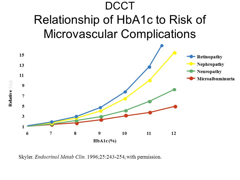 DCCT Relationship of HbA1c to Risk of Microvascular Complications Skyler. Endocrinol Metab Clin. 1996;25:243-254, with permission. Relative Risk Retin
