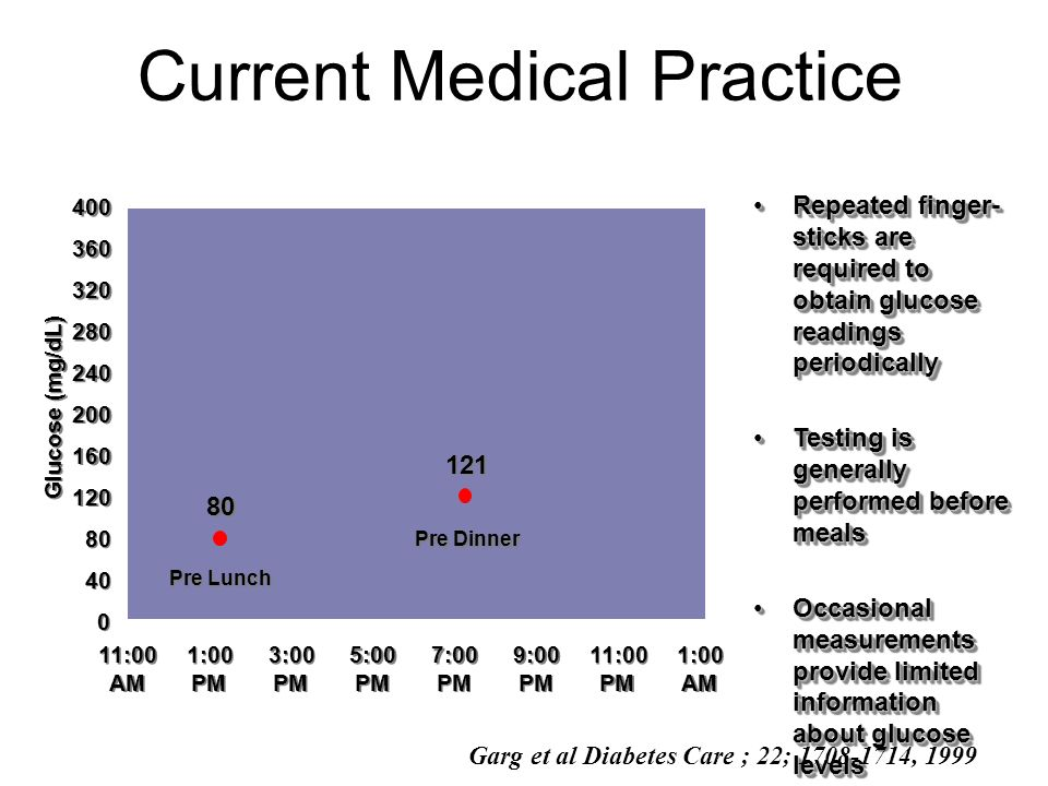 Current Medical Practice Repeated finger- sticks are required to obtain glucose readings periodicallyRepeated finger- sticks are required to obtain gl