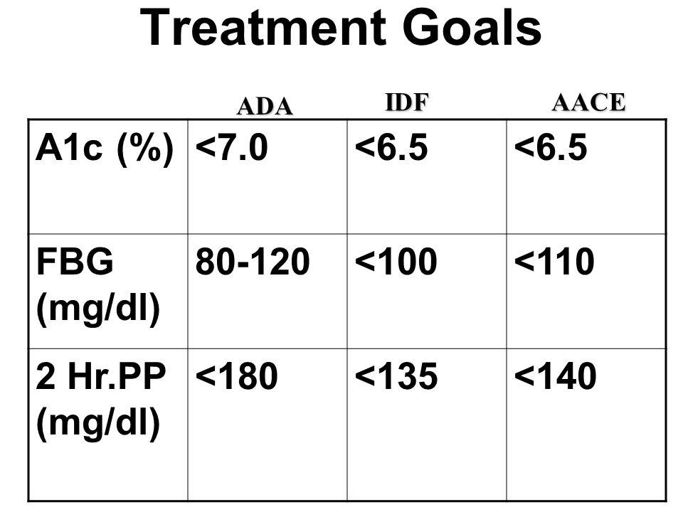 Treatment Goals A1c (%)<7.0<6.5 FBG (mg/dl) 80-120<100<110 2 Hr.PP (mg/dl) <180<135<140 ADA AACEIDF