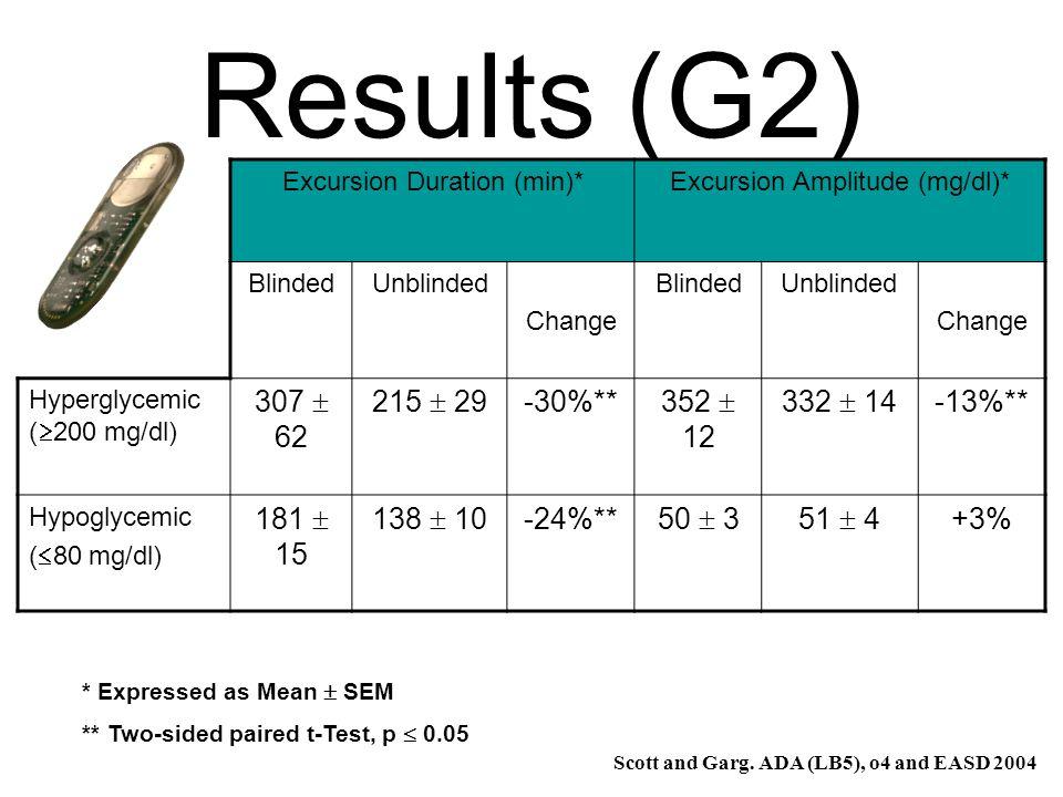 Results (G2) Excursion Duration (min)*Excursion Amplitude (mg/dl)* BlindedUnblinded Change BlindedUnblinded Change Hyperglycemic ( 200 mg/dl) 307 62 2