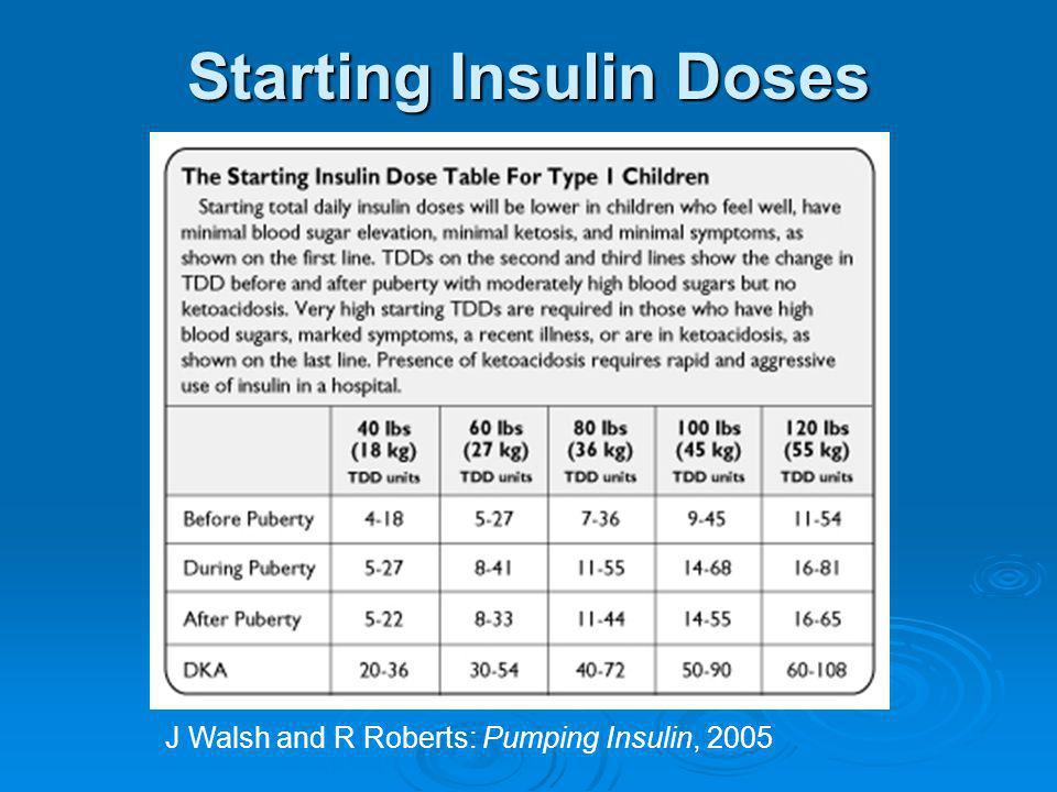 Starting Insulin Doses J Walsh and R Roberts: Pumping Insulin, 2005