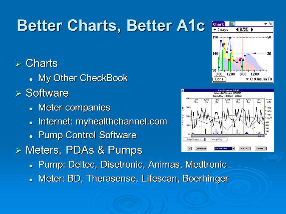 Better Charts, Better A1c Charts Charts My Other CheckBook My Other CheckBook Software Software Meter companies Meter companies Internet: myhealthchan