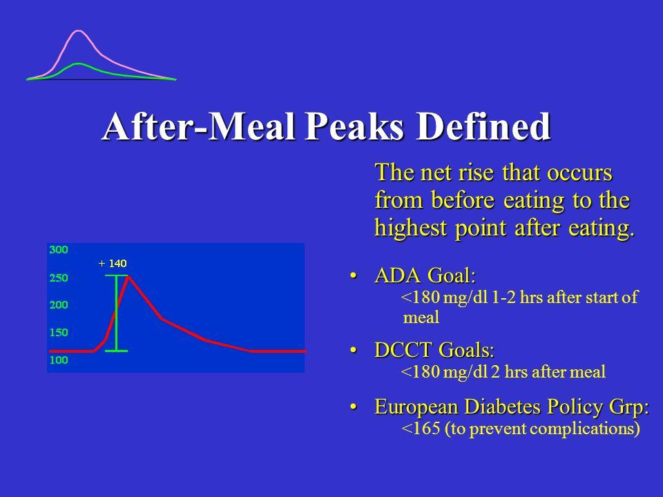 After-Meal Goals for Children Under 5 Years:Under 5 Years: <250 @ 1 hr.