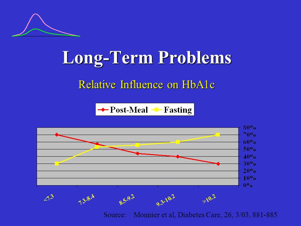 Long-Term Problems (contd) Post-prandial glucose Range Time to onset of proteinuria Persistent <200110-198 23 yrs Intermittent >200118-228 19 yrs Persistent > 200201 + 14 yrs 52 Type 1s, similar BP between groups Source: Kidney Intl.