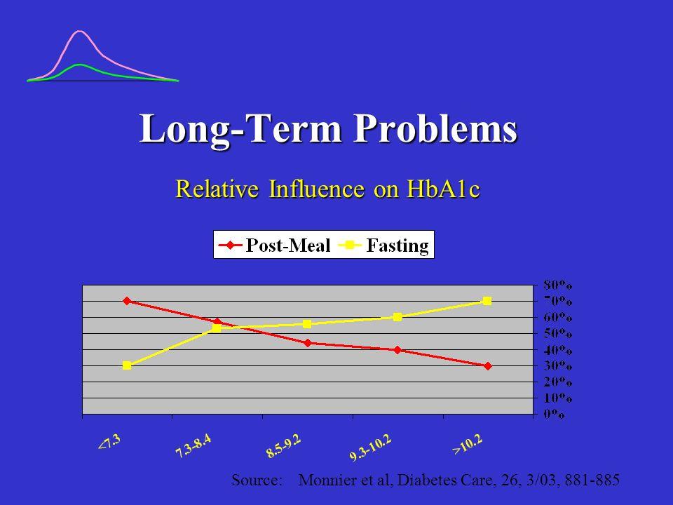 Long-Term Problems Relative Influence on HbA1c Source: Monnier et al, Diabetes Care, 26, 3/03, 881-885