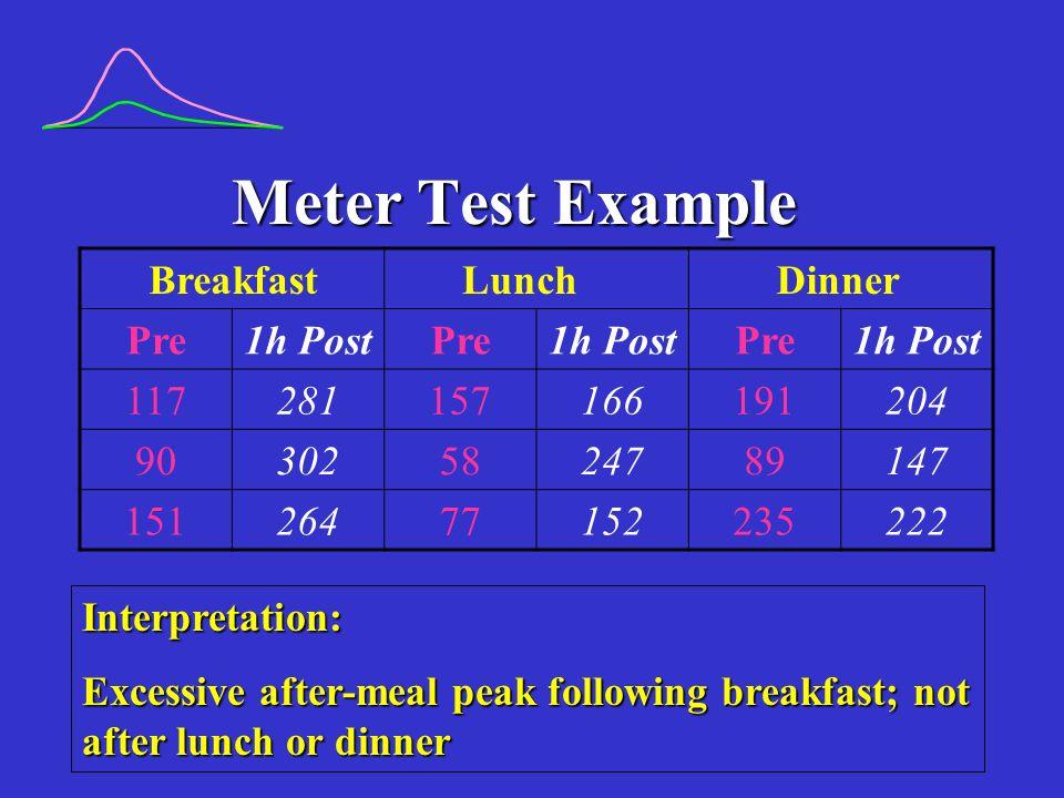Meter Test Example Interpretation: Excessive after-meal peak following breakfast; not after lunch or dinner BreakfastLunchDinner Pre1h PostPre1h PostP