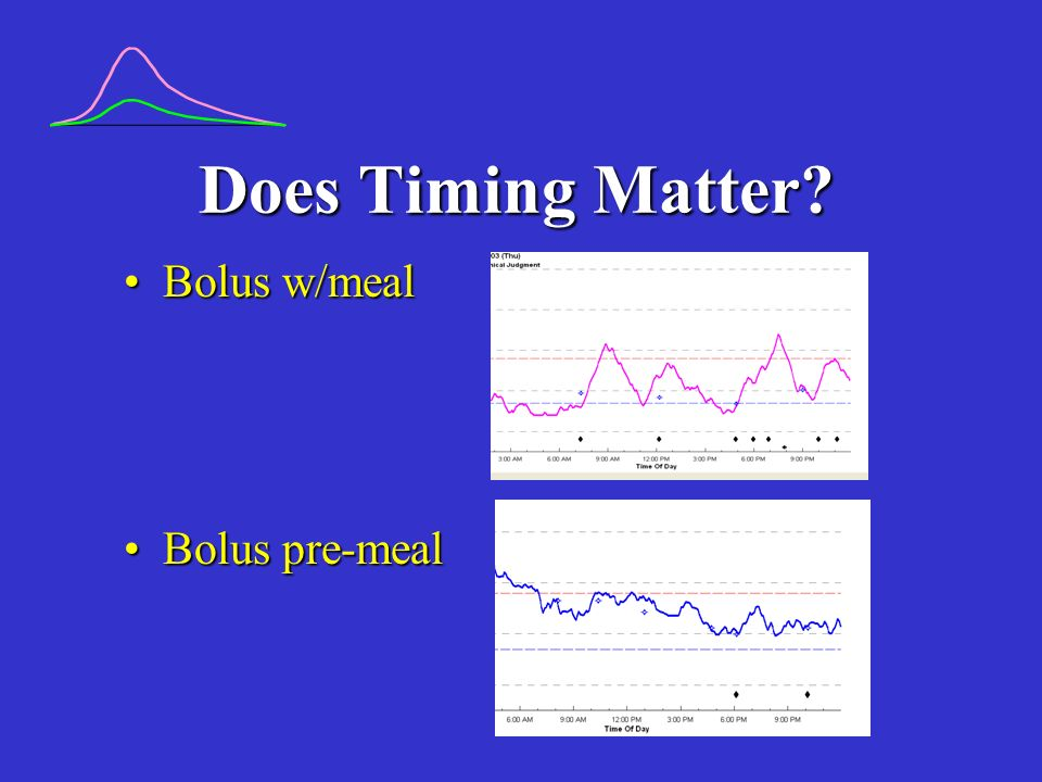 Does Timing Matter? Bolus w/mealBolus w/meal Bolus pre-mealBolus pre-meal