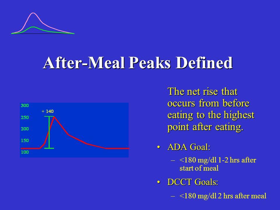 Meter Test Example Interpretation: Excessive after-meal peak following breakfast; not after lunch or dinner BreakfastLunchDinner Pre1h PostPre1h PostPre1h Post 117281157166191204 903025824789147 15126477152235222