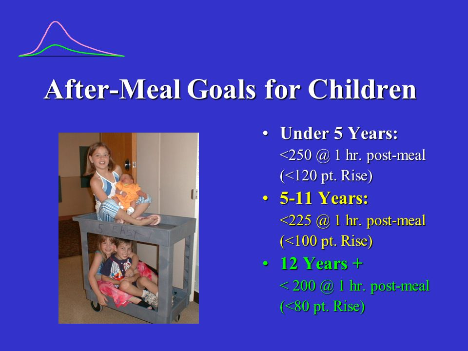 After-Meal Goals for Children Under 5 Years:Under 5 Years: <250 @ 1 hr.