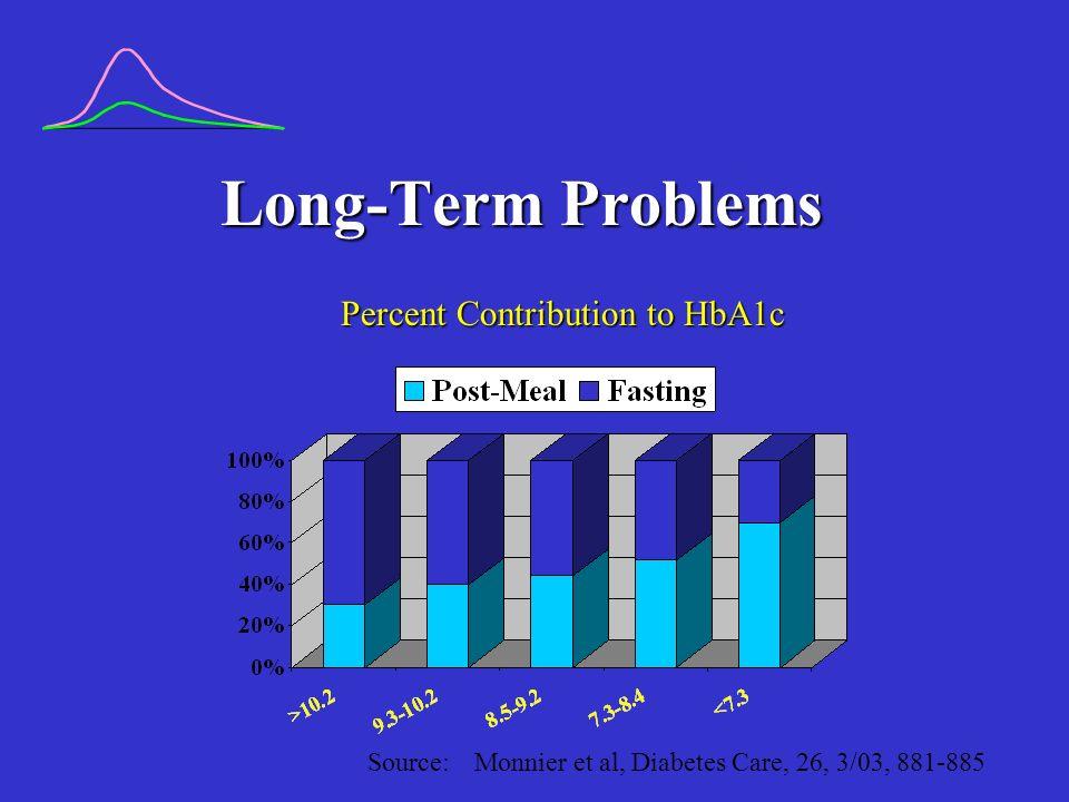 Long-Term Problems Percent Contribution to HbA1c Source: Monnier et al, Diabetes Care, 26, 3/03, 881-885