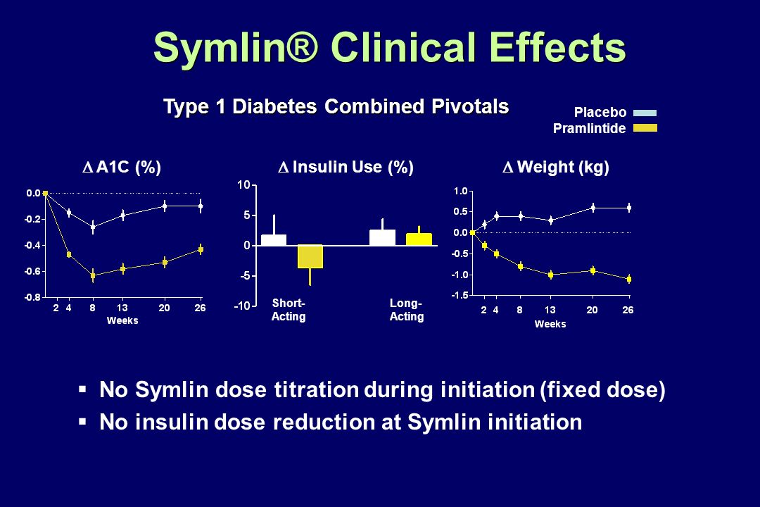 No Symlin dose titration during initiation (fixed dose) No insulin dose reduction at Symlin initiation Placebo Pramlintide Type 1 Diabetes Combined Pi