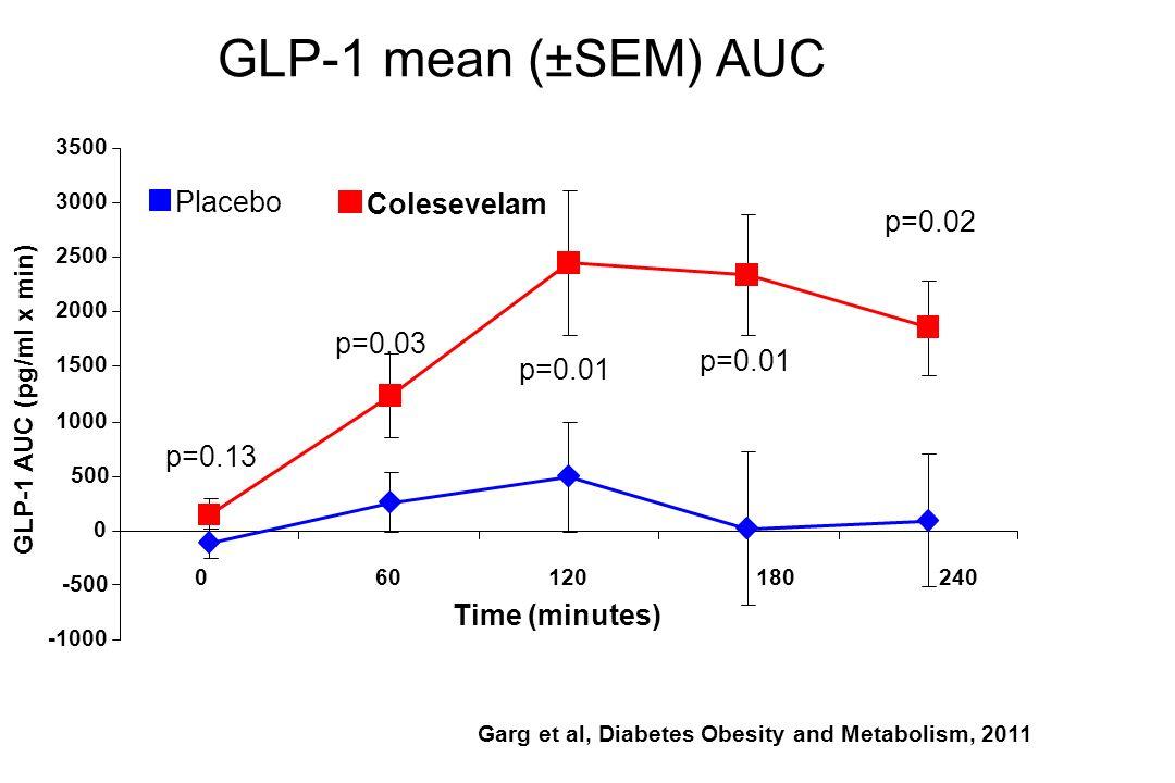 GLP-1 mean (±SEM) AUC GLP-1 AUC (pg/ml x min) -1000 -500 0 500 1000 1500 2000 2500 3000 3500 060120180240 Time (minutes) p=0.13 p=0.01 p=0.03 p=0.01 p