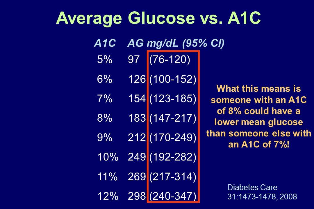 5% 97 (76-120) 6% 126 (100-152) 7% 154 (123-185) 8% 183 (147-217) 9% 212 (170-249) 10% 249 (192-282) 11% 269 (217-314) 12% 298 (240-347) Average Gluco