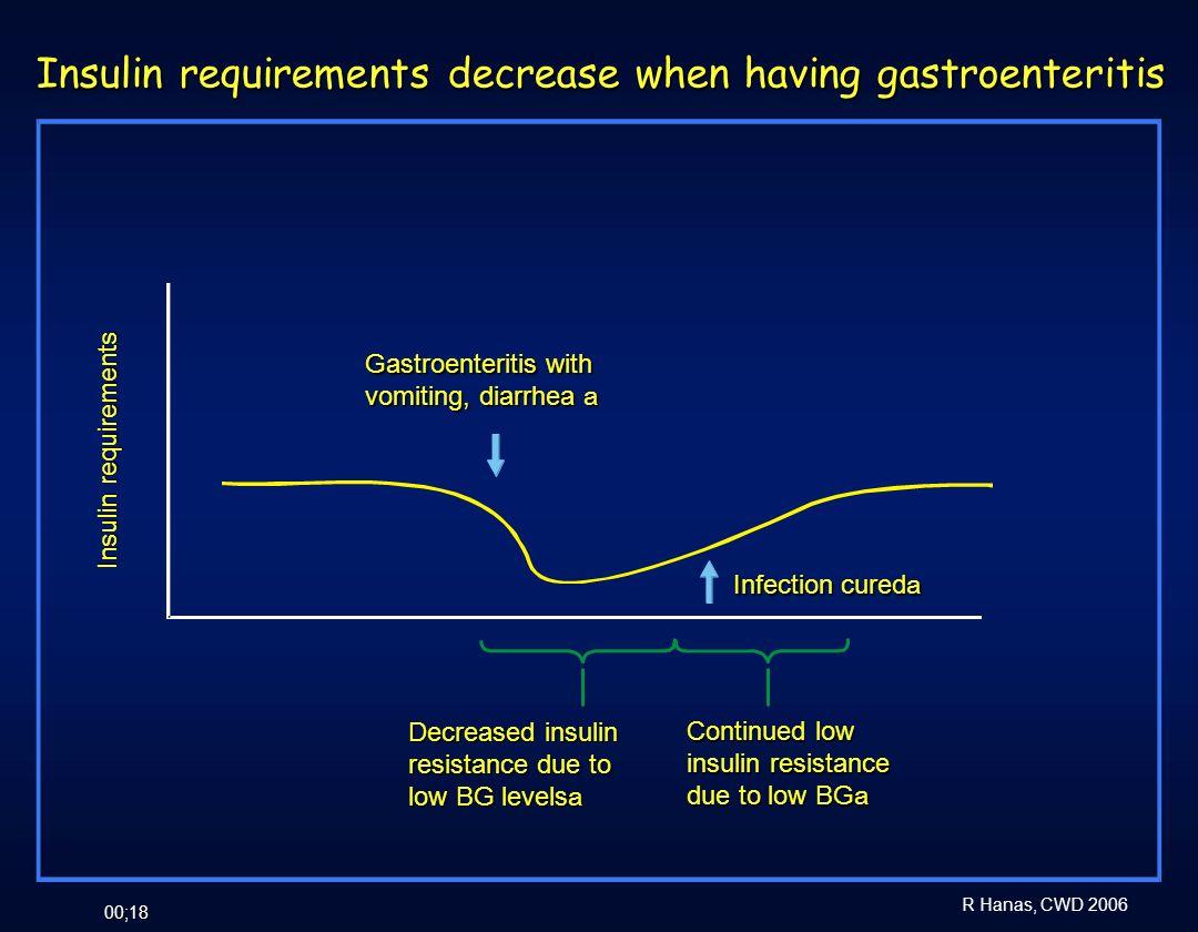 R Hanas, CWD 2006 00;18 Insulin requirements decrease when having gastroenteritis Gastroenteritis with vomiting, diarrhea a Insulin requirements Decre