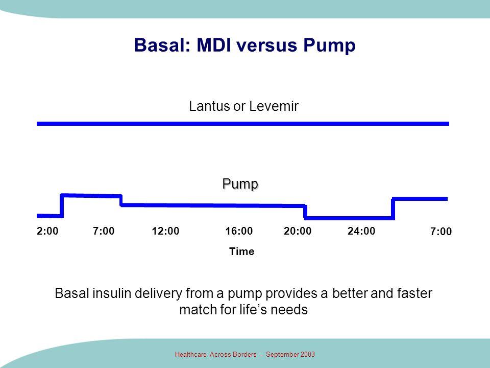 Healthcare Across Borders - September 2003 Basal: MDI versus Pump Lantus or Levemir Pump 2:0016:0020:0024:00 7:00 12:007:00 Time Basal insulin deliver