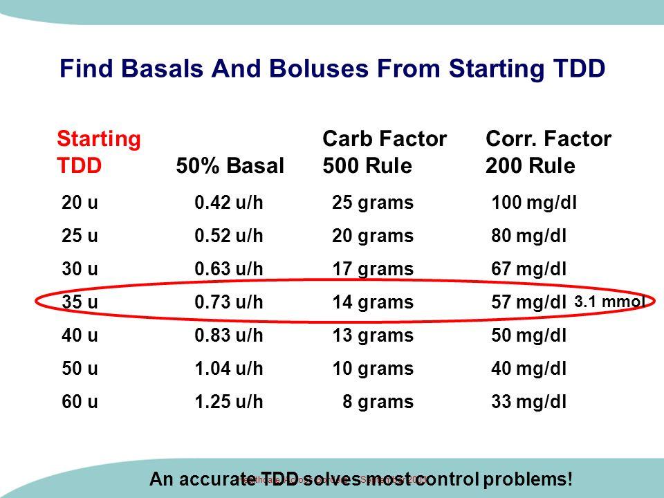 Healthcare Across Borders - September 2003 20 u0.42 u/h 25 grams 100 mg/dl 25 u 0.52 u/h 20 grams 80 mg/dl 30 u 0.63 u/h 17 grams 67 mg/dl 35 u 0.73 u