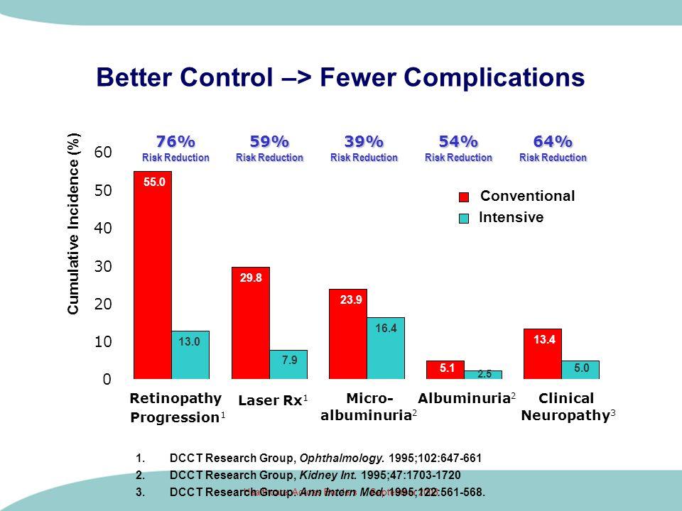 Healthcare Across Borders - September 2003 Better Control –> Fewer Complications 55.0 29.8 23.9 5.1 13.4 13.0 7.9 16.4 5.0 2.5 0 10 20 30 40 50 60 Ret