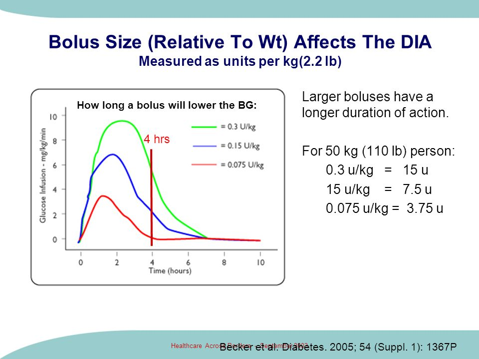 Healthcare Across Borders - September 2003 Bolus Size (Relative To Wt) Affects The DIA Measured as units per kg(2.2 lb) Larger boluses have a longer d