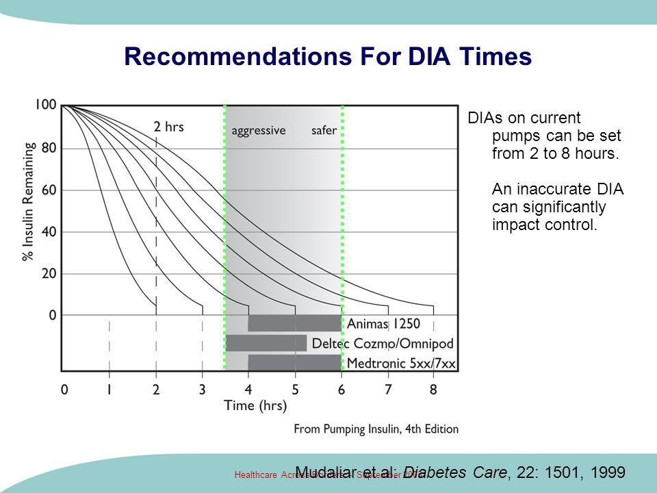 Healthcare Across Borders - September 2003 Recommendations For DIA Times Mudaliar et al: Diabetes Care, 22: 1501, 1999 DIAs on current pumps can be se