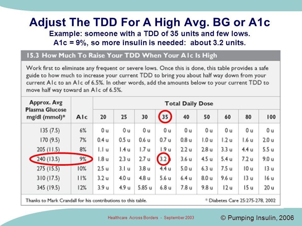 Healthcare Across Borders - September 2003 Adjust The TDD For A High Avg. BG or A1c Example: someone with a TDD of 35 units and few lows. A1c = 9%, so