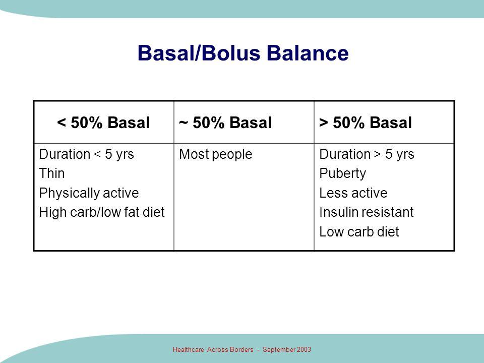 Healthcare Across Borders - September 2003 Basal/Bolus Balance < 50% Basal~ 50% Basal> 50% Basal Duration < 5 yrs Thin Physically active High carb/low