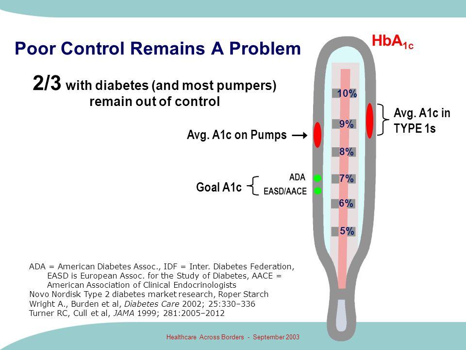 Healthcare Across Borders - September 2003 Poor Control Remains A Problem HbA 1c 10% 9% 8% 7% 6% ADA EASD/AACE ADA = American Diabetes Assoc., IDF = I