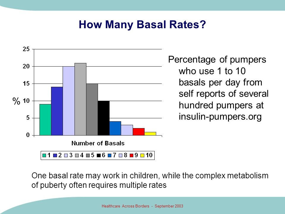 Healthcare Across Borders - September 2003 How Many Basal Rates? Percentage of pumpers who use 1 to 10 basals per day from self reports of several hun