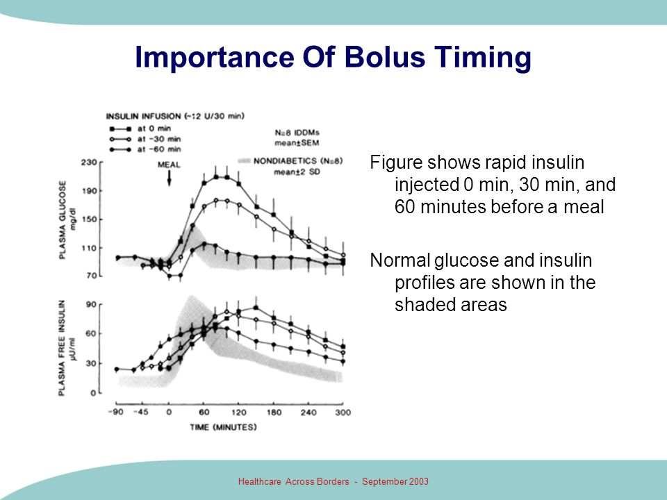Healthcare Across Borders - September 2003 Importance Of Bolus Timing Figure shows rapid insulin injected 0 min, 30 min, and 60 minutes before a meal