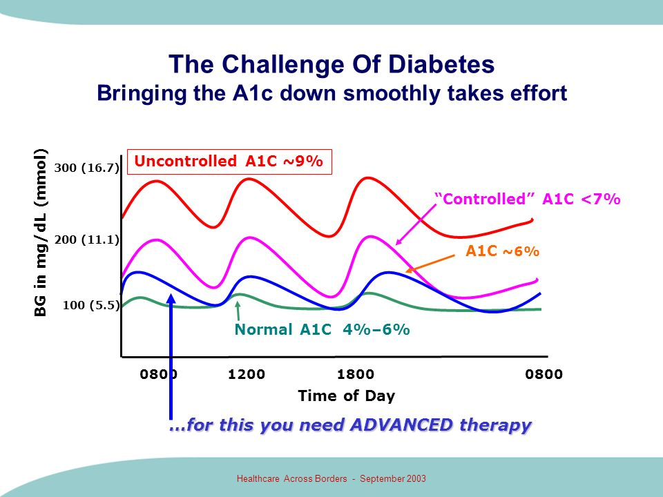 Healthcare Across Borders - September 2003 The Challenge Of Diabetes Bringing the A1c down smoothly takes effort …for this you need ADVANCED therapy 1