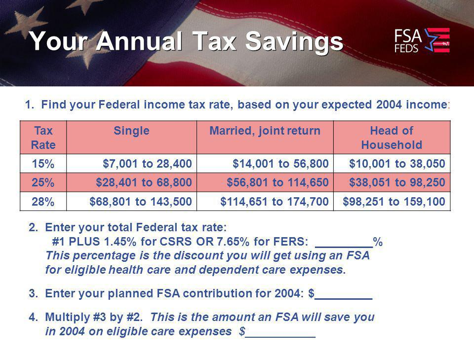 Your Annual Tax Savings 1.
