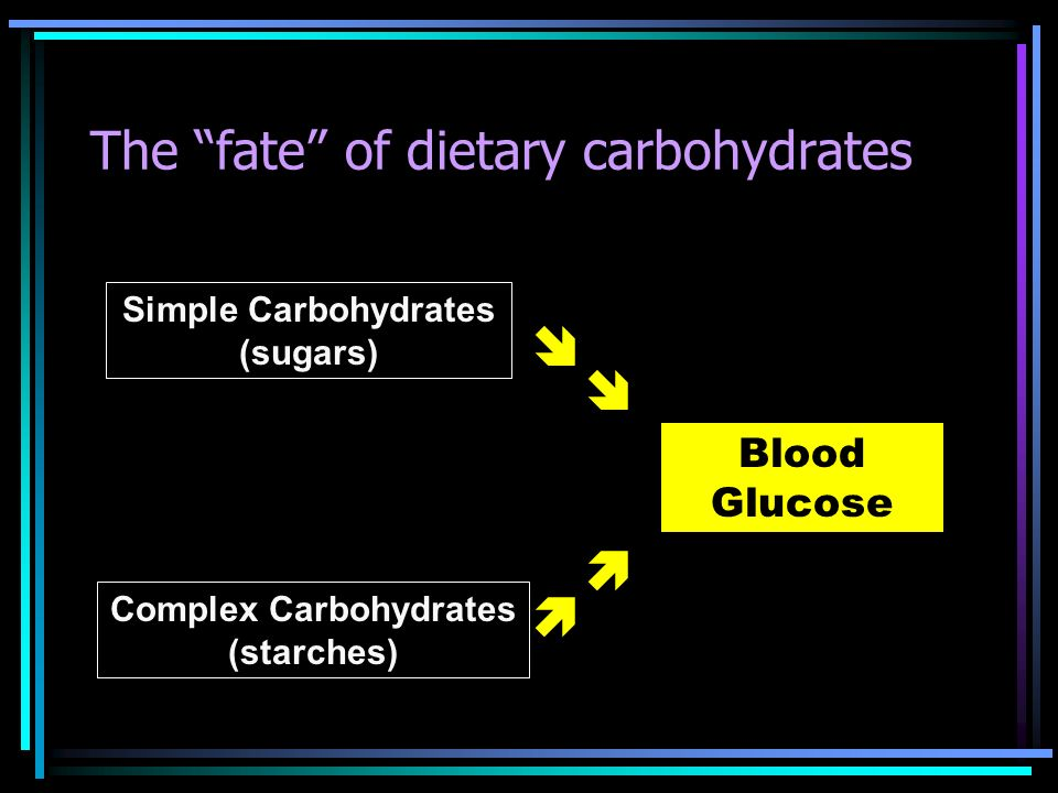 The fate of dietary carbohydrates Simple Carbohydrates (sugars) Complex Carbohydrates (starches) Blood Glucose