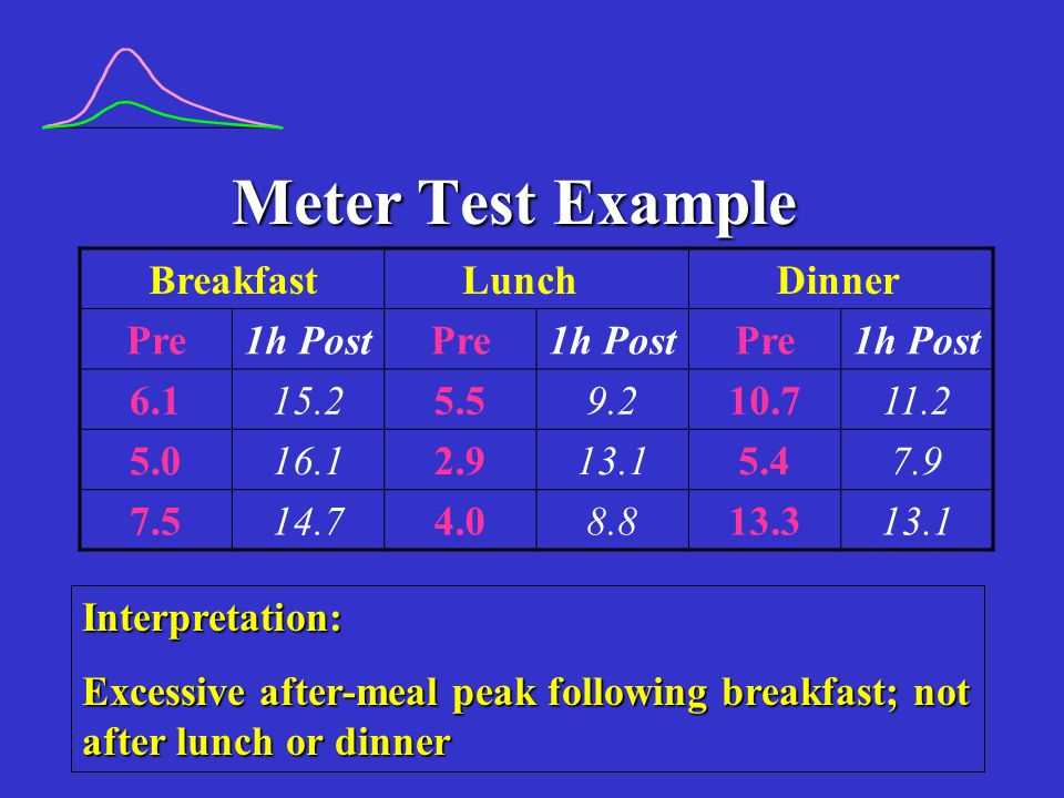 Meter Test Example Interpretation: Excessive after-meal peak following breakfast; not after lunch or dinner BreakfastLunchDinner Pre1h PostPre1h PostPre1h Post 6.115.25.59.210.711.2 5.016.12.913.15.47.9 7.514.74.08.813.313.1