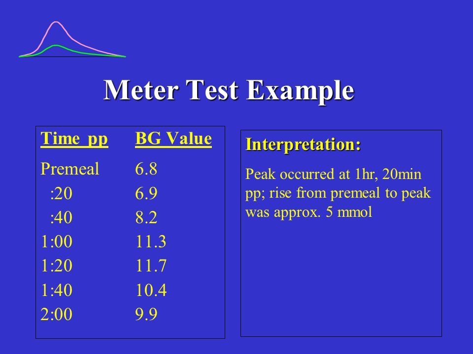 Meter Test Example TimeppBG Value Premeal6.8 :206.9 :408.2 1:0011.3 1:2011.7 1:4010.4 2:009.9 Interpretation: Peak occurred at 1hr, 20min pp; rise from premeal to peak was approx.