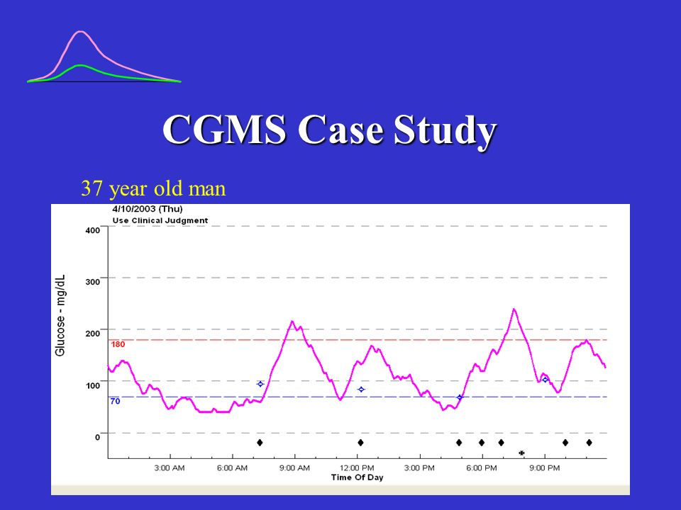 CGMS Case Study 37 year old man