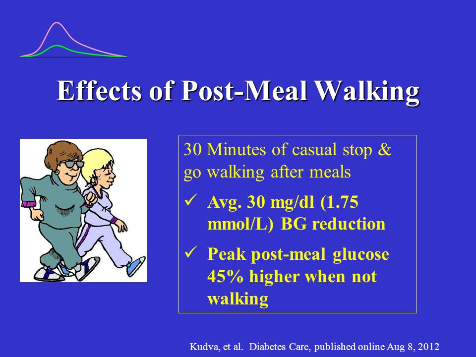 Effects of Post-Meal Walking Kudva, et al.