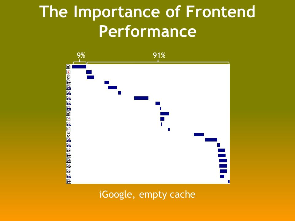 17% 83% iGoogle, primed cache The Importance of Frontend Performance 9%91% iGoogle, empty cache