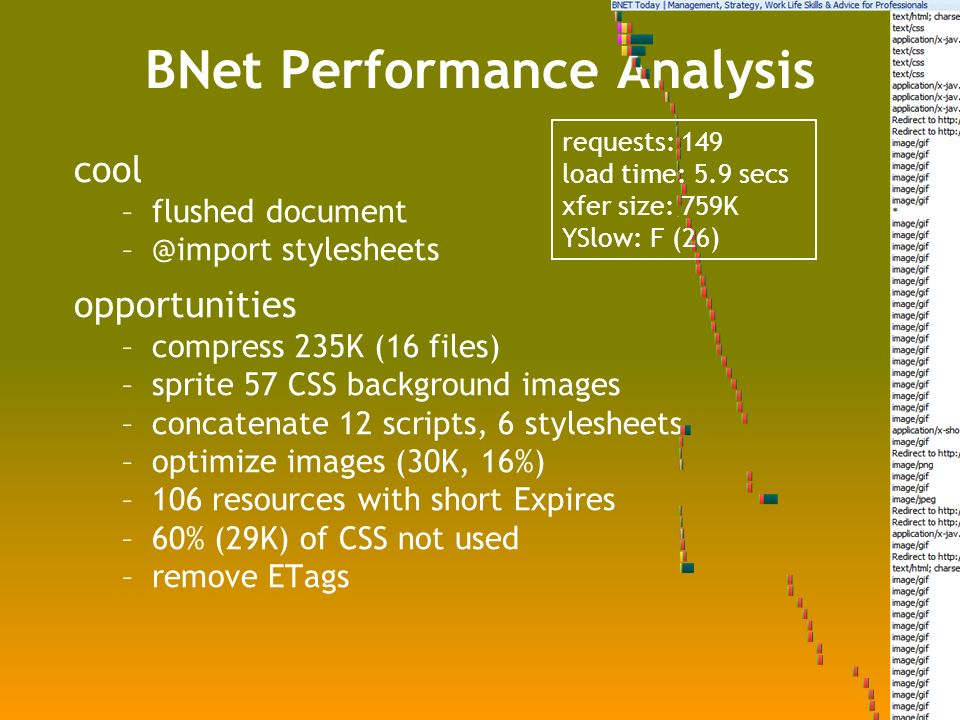 BNet Performance Analysis cool –flushed document stylesheets opportunities –compress 235K (16 files) –sprite 57 CSS background images –concatenate 12 scripts, 6 stylesheets –optimize images (30K, 16%) –106 resources with short Expires –60% (29K) of CSS not used –remove ETags requests: 149 load time: 5.9 secs xfer size: 759K YSlow: F (26)