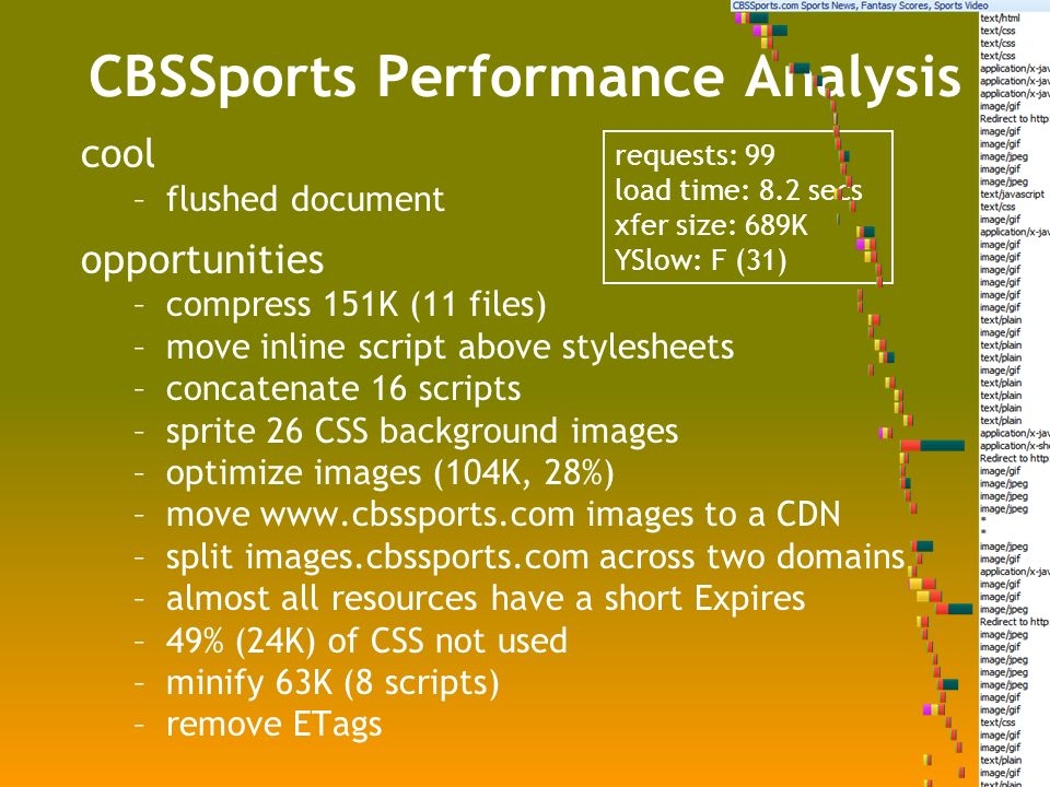 cool –flushed document opportunities –compress 151K (11 files) –move inline script above stylesheets –concatenate 16 scripts –sprite 26 CSS background images –optimize images (104K, 28%) –move   images to a CDN –split images.cbssports.com across two domains –almost all resources have a short Expires –49% (24K) of CSS not used –minify 63K (8 scripts) –remove ETags requests: 99 load time: 8.2 secs xfer size: 689K YSlow: F (31) CBSSports Performance Analysis