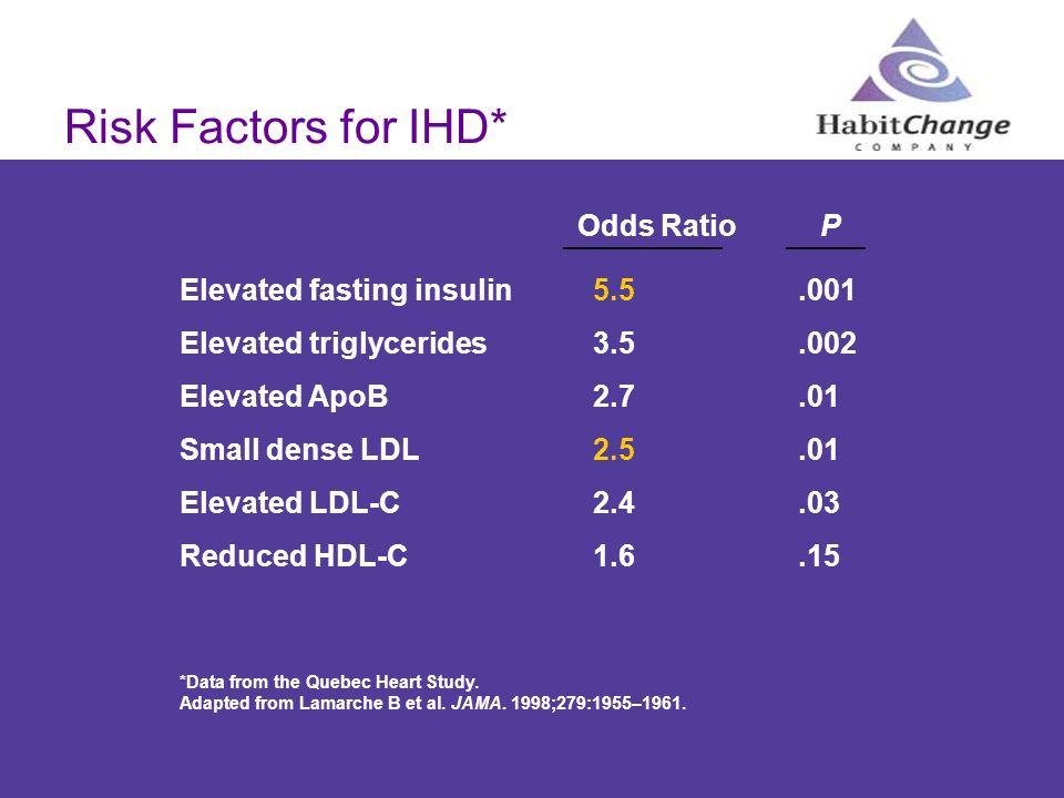 Risk Factors for IHD* *Data from the Quebec Heart Study. Adapted from Lamarche B et al. JAMA. 1998;279:1955–1961. Odds RatioP Elevated fasting insulin