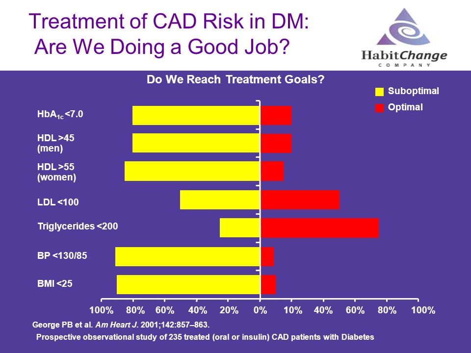 Treatment of CAD Risk in DM: Are We Doing a Good Job? George PB et al. Am Heart J. 2001;142:857–863. Suboptimal Optimal Do We Reach Treatment Goals? 1