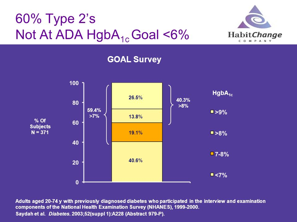 60% Type 2s Not At ADA HgbA 1c Goal <6% GOAL Survey % Of Subjects N = 371 40.3% >8% 59.4% >7% 26.5% 19.1% 40.6% 13.8% HgbA 1c Adults aged 20-74 y with