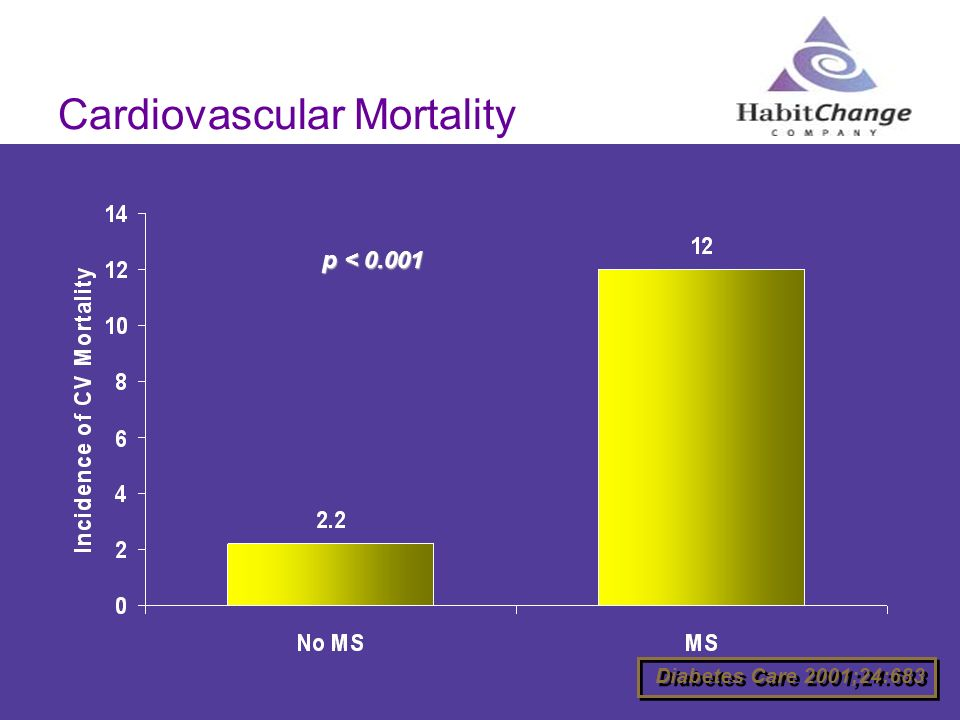 Cardiovascular Mortality Diabetes Care 2001;24:683 p < 0.001 p < 0.001