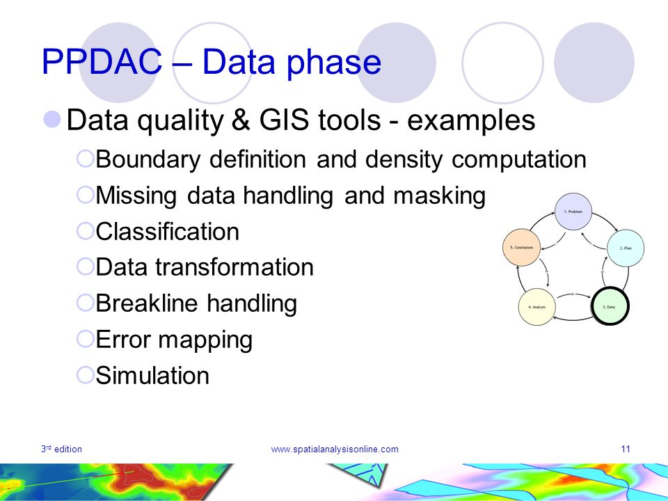 3 rd editionwww.spatialanalysisonline.com11 PPDAC – Data phase Data quality & GIS tools - examples Boundary definition and density computation Missing