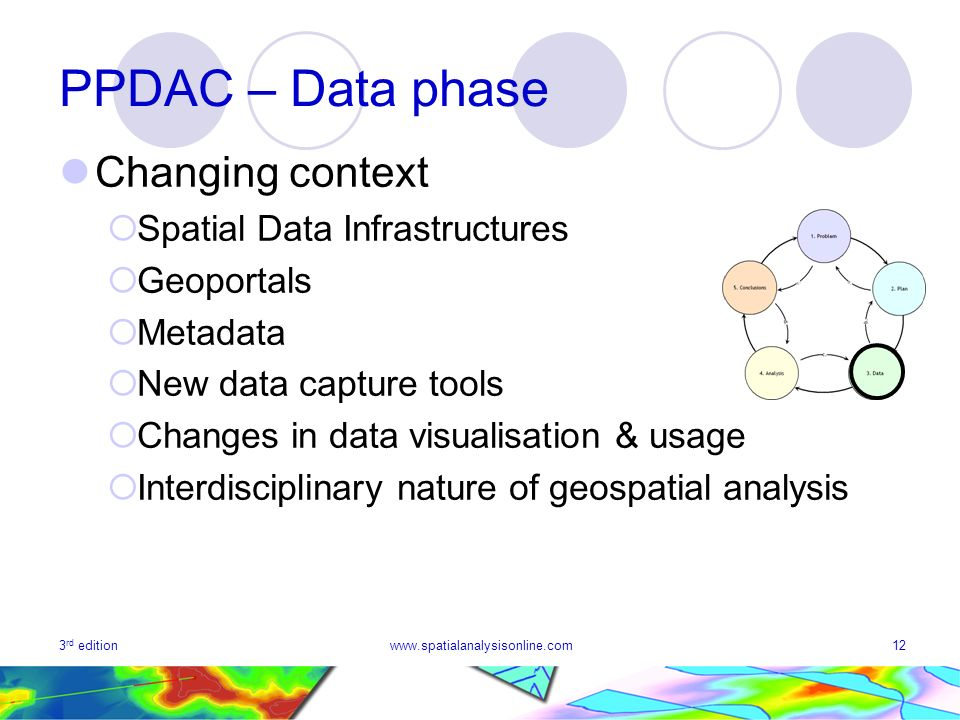 3 rd editionwww.spatialanalysisonline.com12 PPDAC – Data phase Changing context Spatial Data Infrastructures Geoportals Metadata New data capture tool