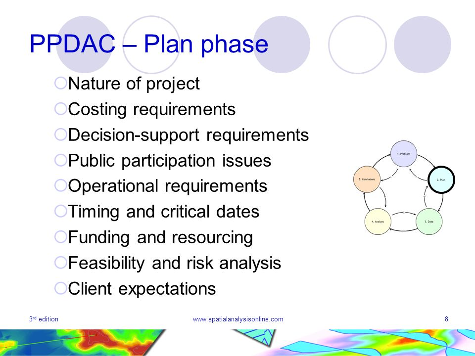 3 rd editionwww.spatialanalysisonline.com8 PPDAC – Plan phase Nature of project Costing requirements Decision-support requirements Public participatio