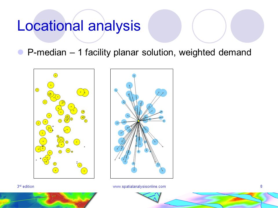 3 rd editionwww.spatialanalysisonline.com8 Locational analysis P-median – 1 facility planar solution, weighted demand
