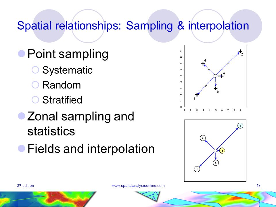 3 rd editionwww.spatialanalysisonline.com19 Spatial relationships: Sampling & interpolation Point sampling Systematic Random Stratified Zonal sampling and statistics Fields and interpolation