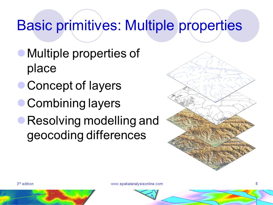 3 rd editionwww.spatialanalysisonline.com8 Basic primitives: Multiple properties Multiple properties of place Concept of layers Combining layers Resolving modelling and geocoding differences